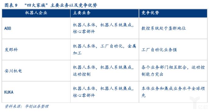 亿欧智库:四大家族主要业务以及竞争优势