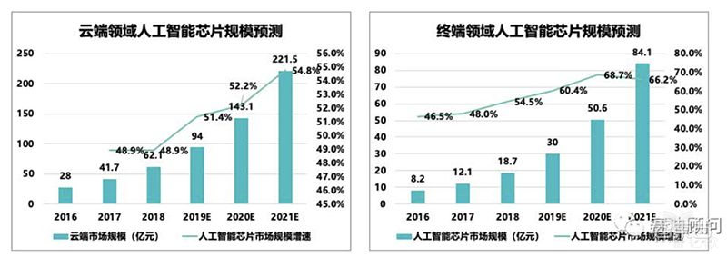 ▲云端和终端AI芯片市场规模增速(图源:赛迪顾问)