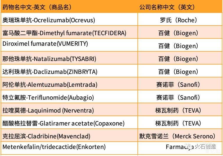 表1 已上市的新型免疫调节剂MS药物概况(部分).jpeg