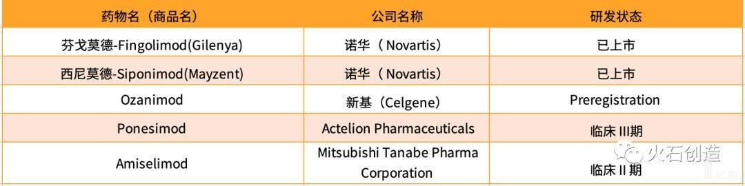 表2  靶向S1PR调节剂MS药物研发概况(部分).jpeg