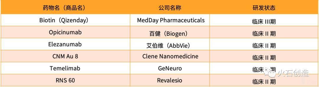表3  神经修复MS药物研发概况(部分).jpeg