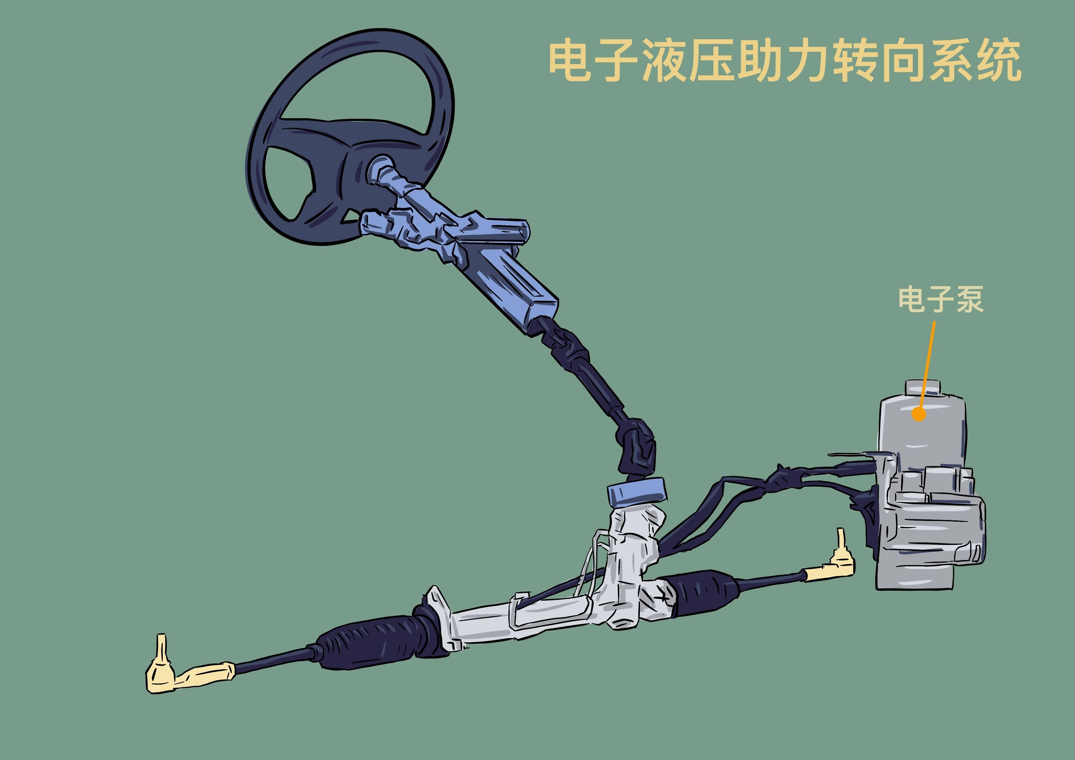 电子液压助力转向系统