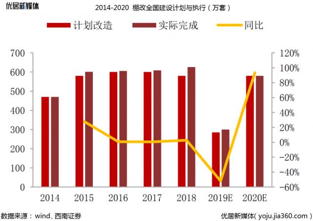2014-2020棚改全国计划与执行(万套)