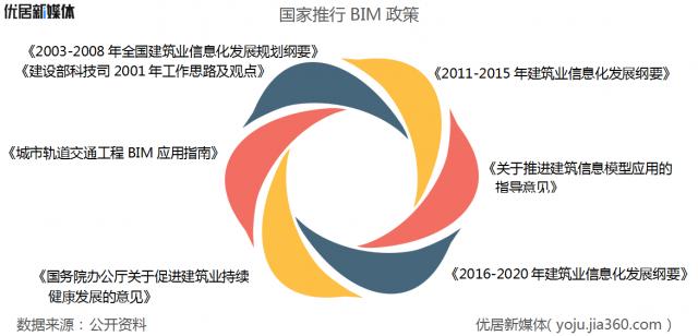 国家推行BIM政策