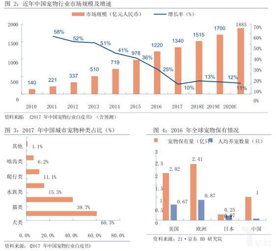 今年中国宠物行业市场规模及增速