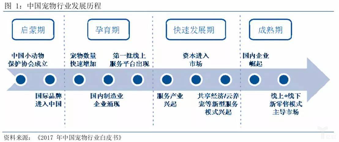 中国宠物行业发展历程