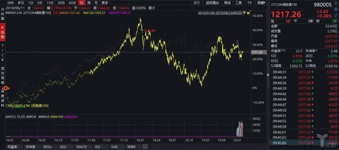 GTCOM港股通100指数