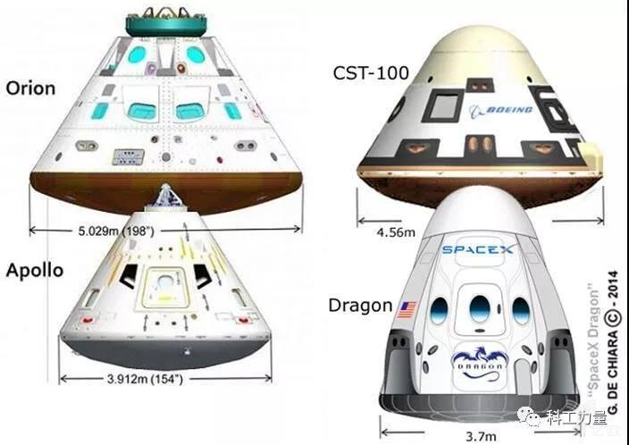 "CST-100""星际客机""与美国其他飞船返回舱对比"
