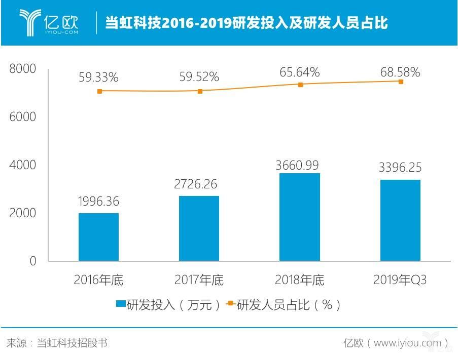 当虹科技2016-2019研发投入及研发人员占比