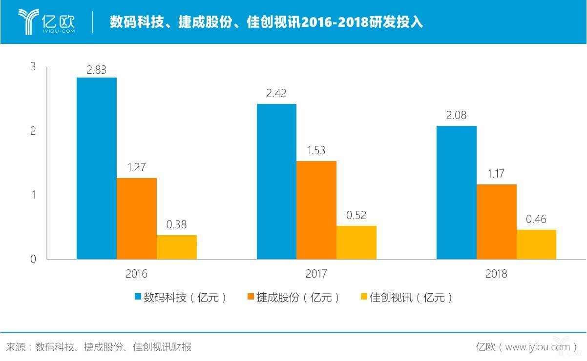 数码科技、捷成股份、佳创视讯2016-2018研发投入