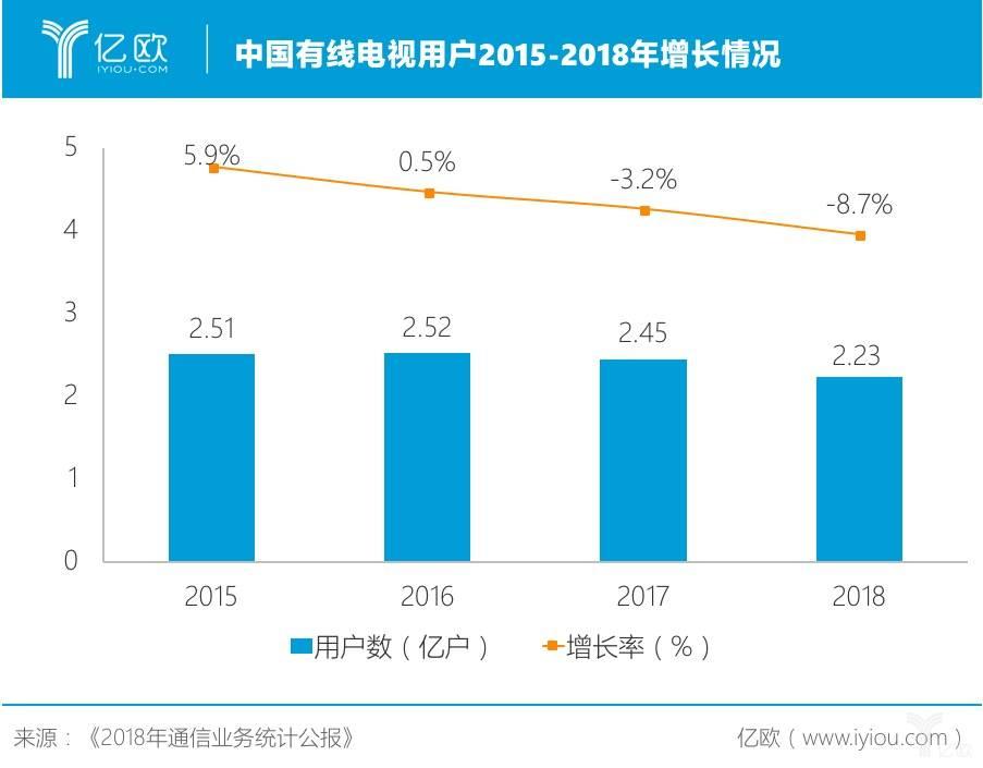 中国有线电视用户2015-2018年增长情况