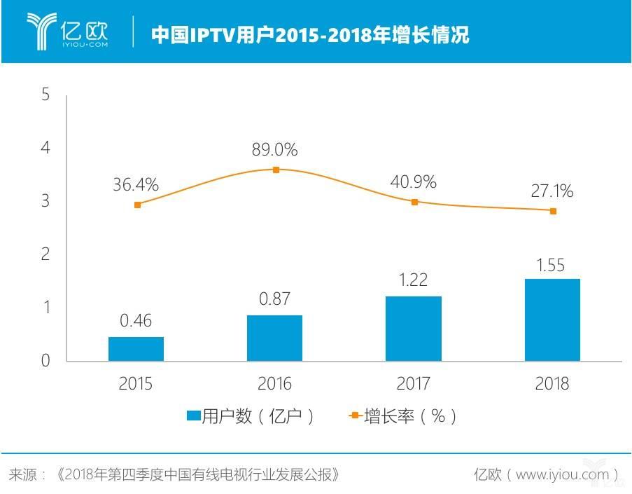 中国IPTV用户2015-2018年增长情况