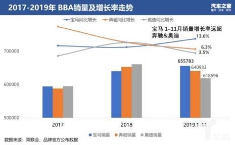 2017-2019年BBA销量及增长率走势