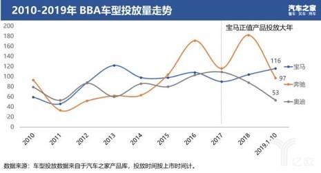 2010年-2019年BBA车型投放量走势