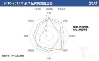 2010-2019年豪华品牌美誉度走势