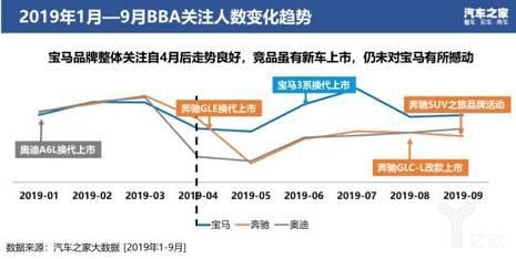 2019年1月-9月BBA关注人数变化趋势