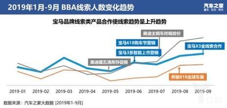 2019年1月-9月BBA线索人数变化趋势