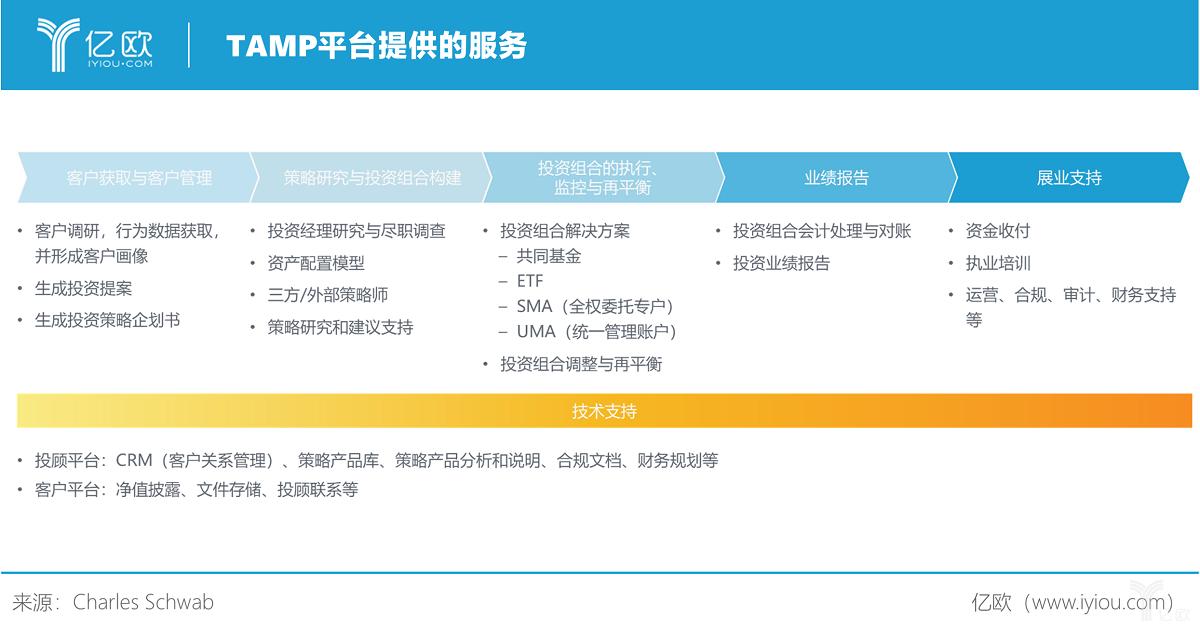 亿欧智库:TAMP平台提供的服务