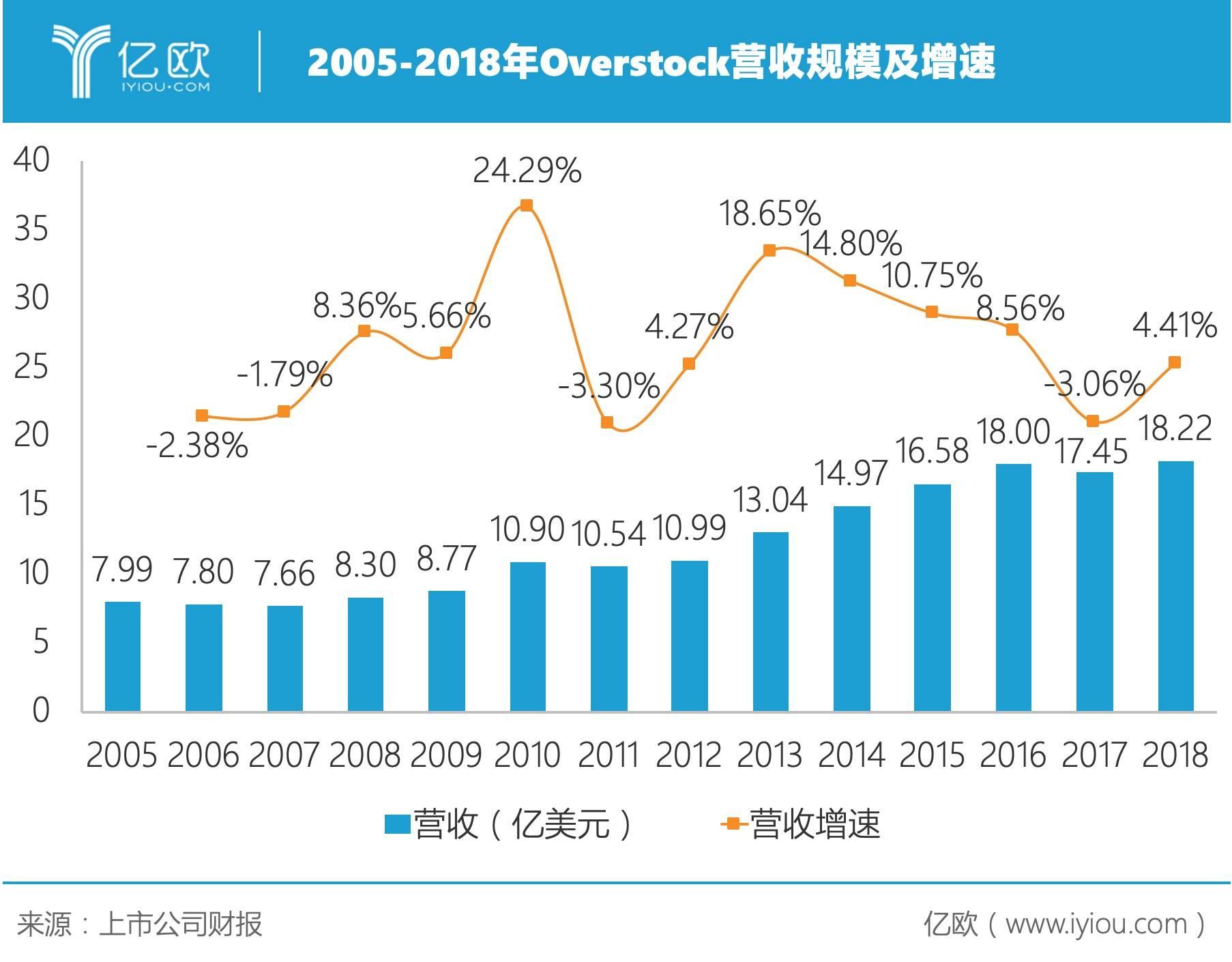 2005年-2018年Overstock营收规模及增速