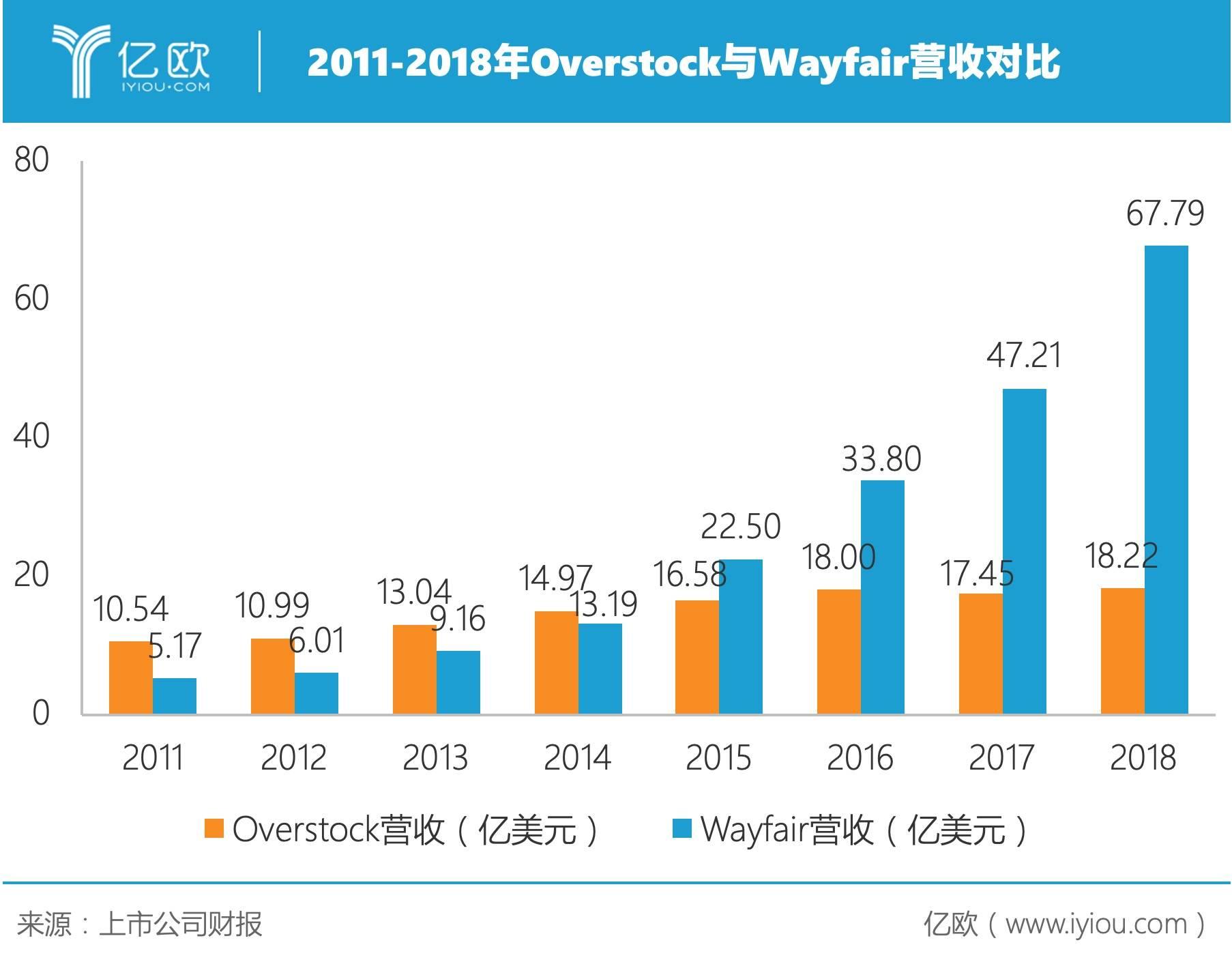 2011-2018年Overstock与Wayfair营收对比