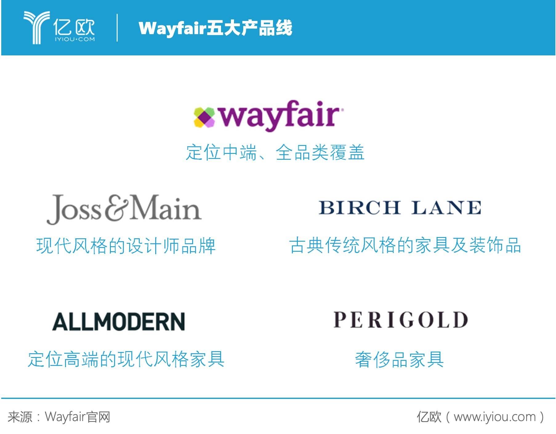 Wayfair五大产品线