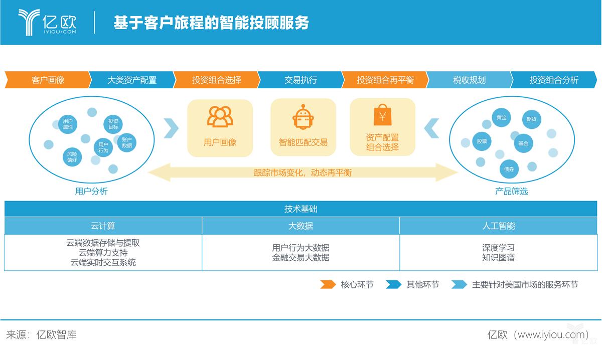 亿欧智库:基于客户旅程的智能投顾服务