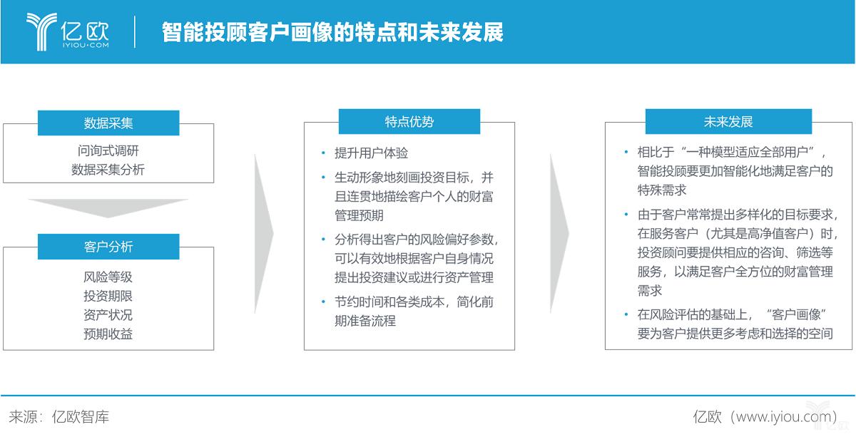 亿欧智库:智能投顾客户画像的特点和未来发展