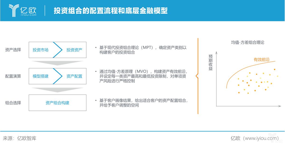 亿欧智库:投资组合的配置流程和底层金融模型