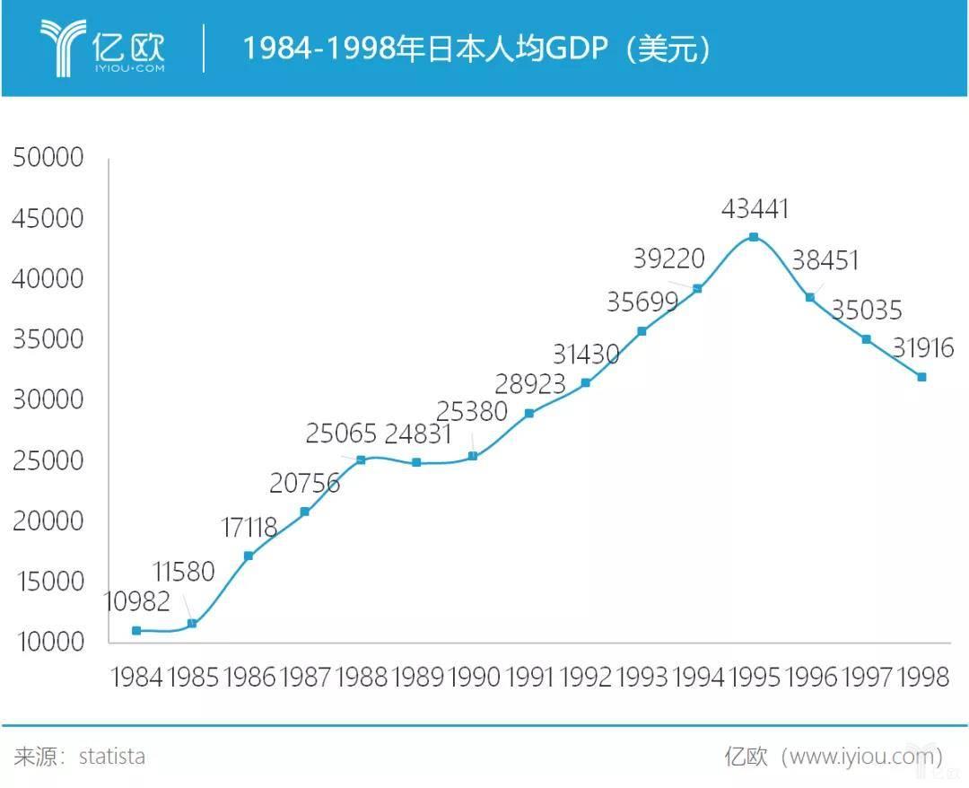 1984-1998年日本人均GDP(美元).jpg