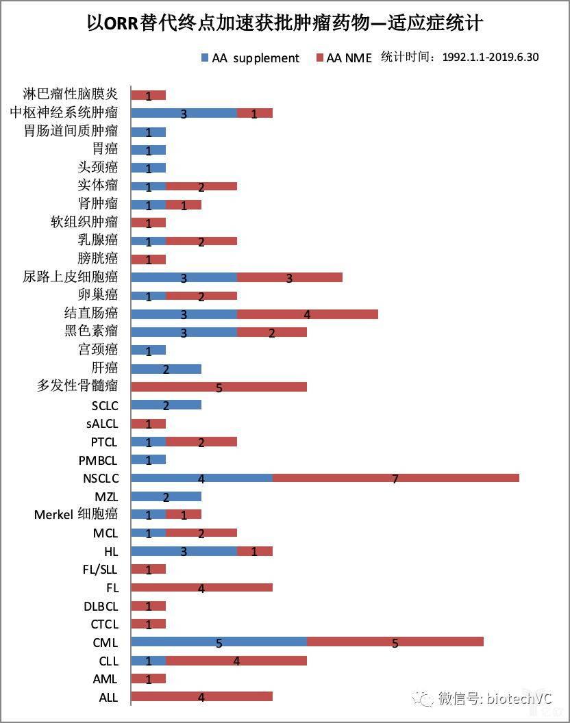 图7 肿瘤ORR替代终点适应症分类统计.jpeg