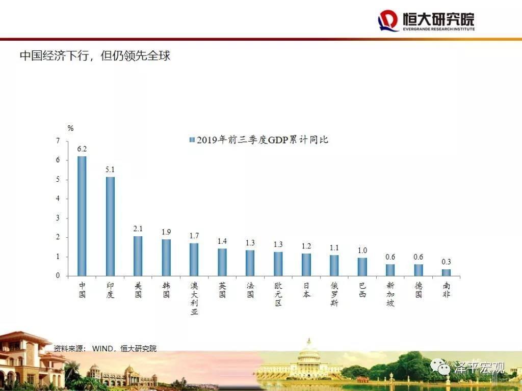 中国经济下行,但仍领先全球