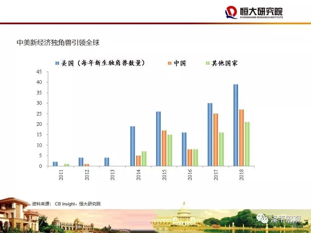 中美新经济独角兽引领全球