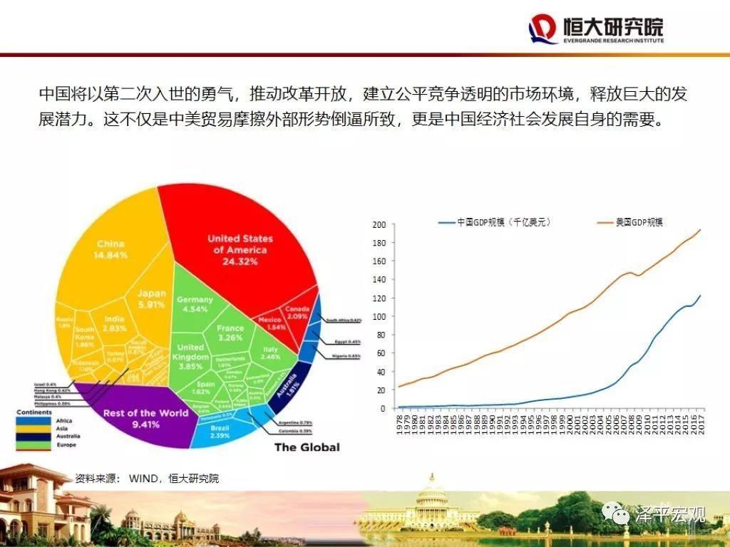 中美GDP规模