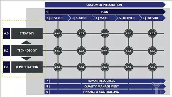 MHP设计的工业4.0晴雨外分析模型