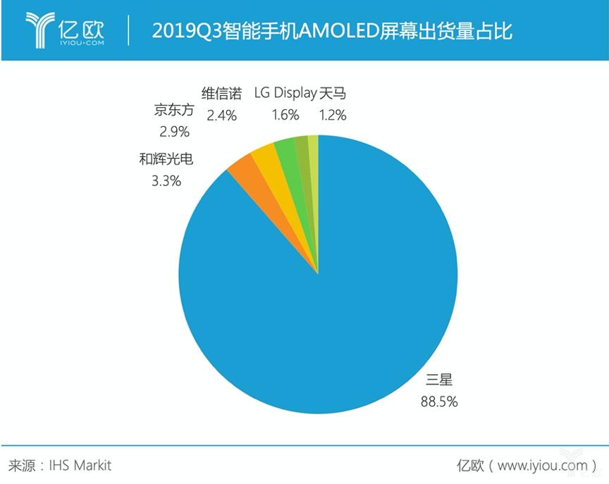 2019Q3智能手机AMOLED屏幕出货量占比