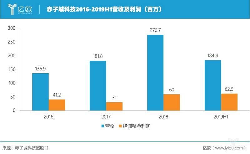 赤子城2016-2019H1营收及利润表.jpg