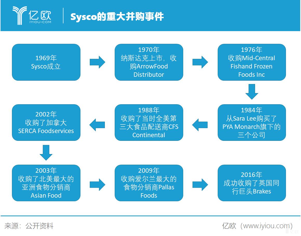 sysco的重大并购事件