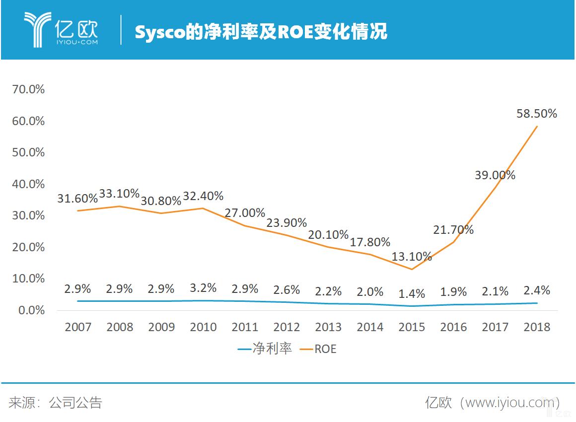净利率及ROE