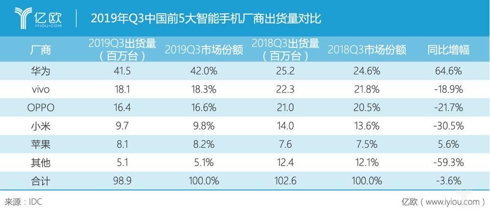 2019年Q3中国前5大智能手机厂商出货量对比