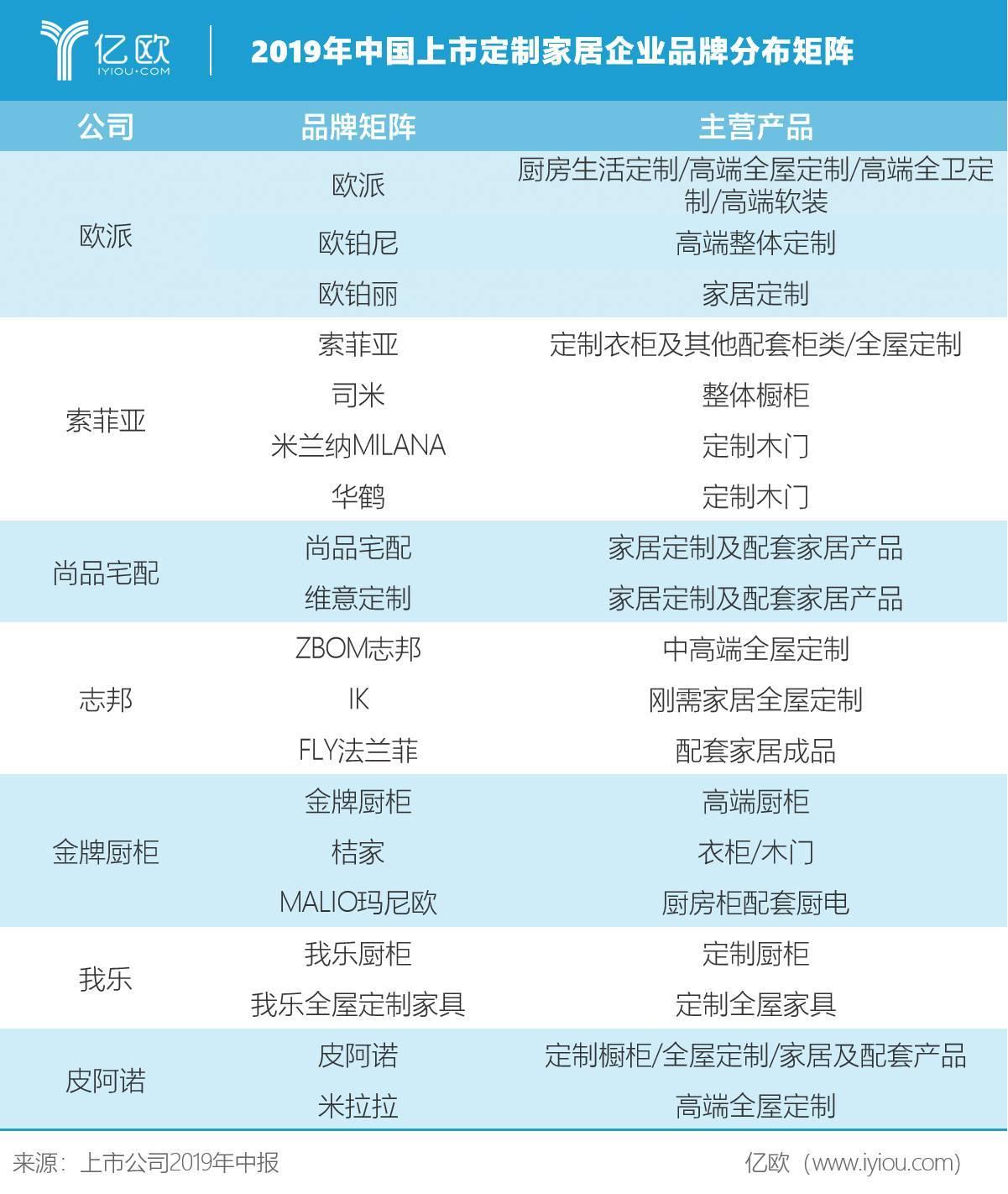 中国上市定制家居企业品牌分布矩阵