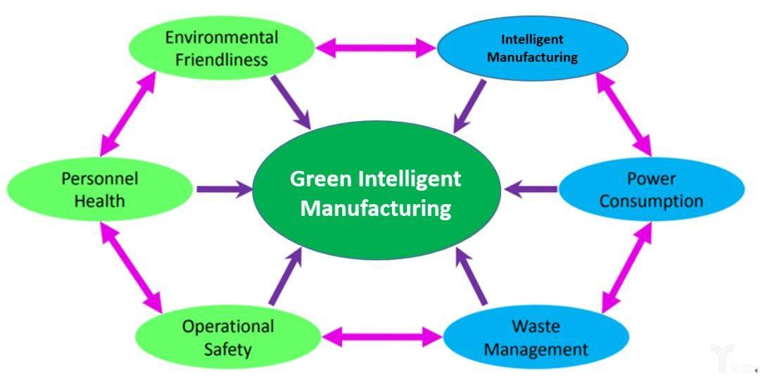 绿色智能制造的要素
