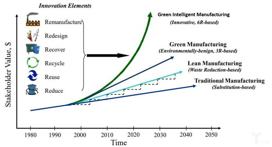 从传统制造到绿色智能制造