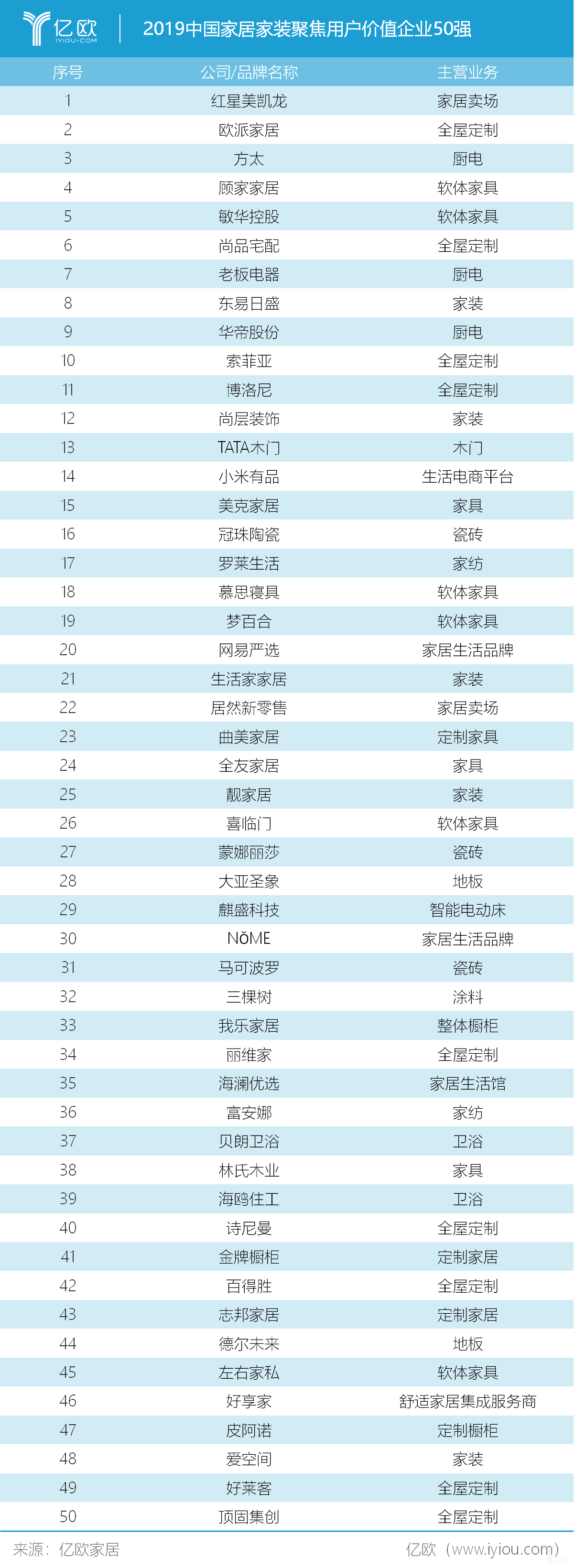 2019年中国家居家装聚焦用户价值企业50强