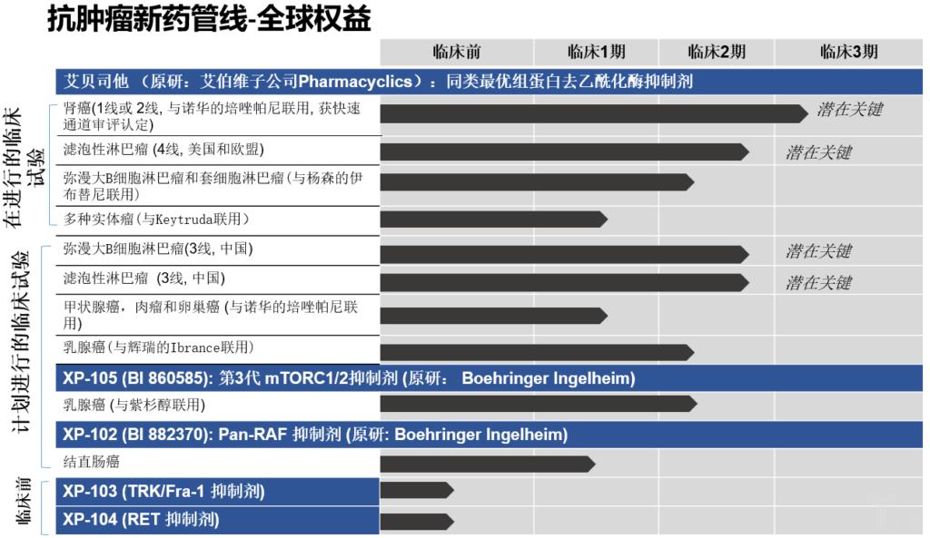 徐诺药业产品管线.png