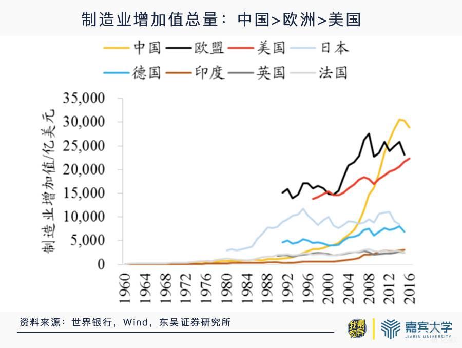 制造业增加值总信息