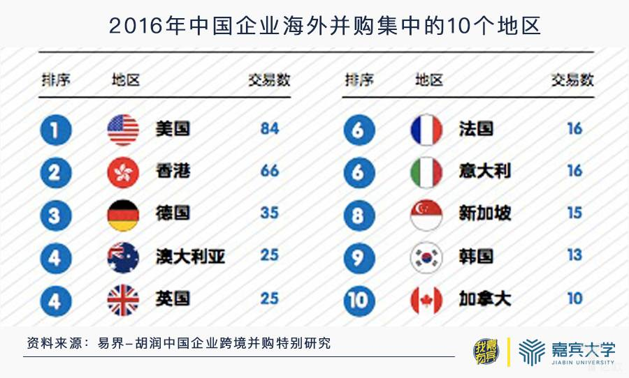 2016年中国企业海外并购集中的10个地区