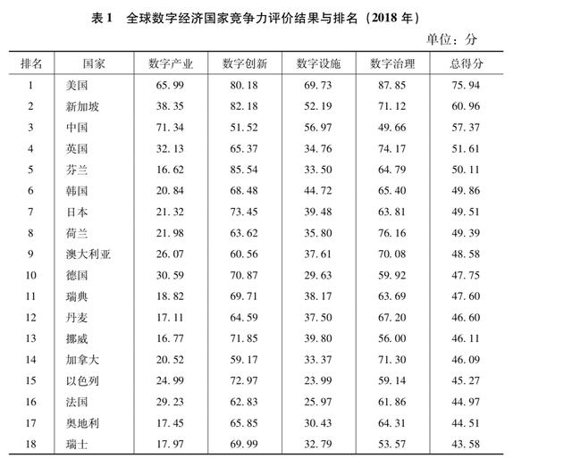 《全球数字经济竞争力发展报告(2019)》