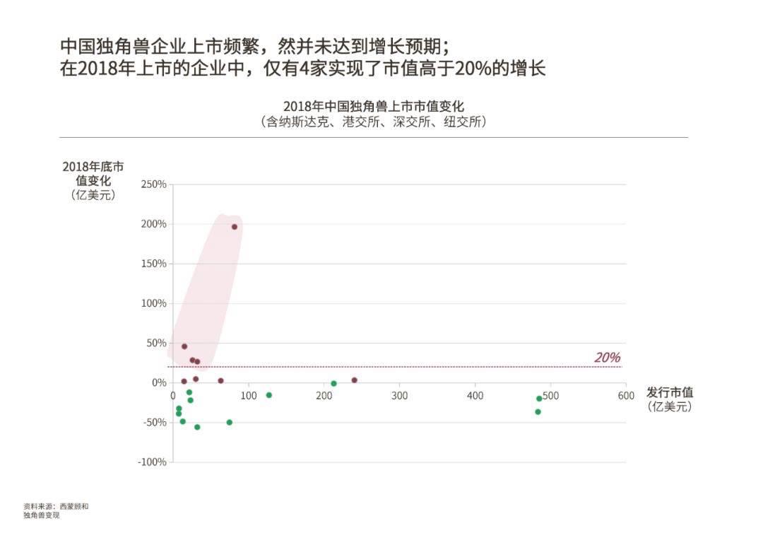 2018年中国独角兽上市市值变化