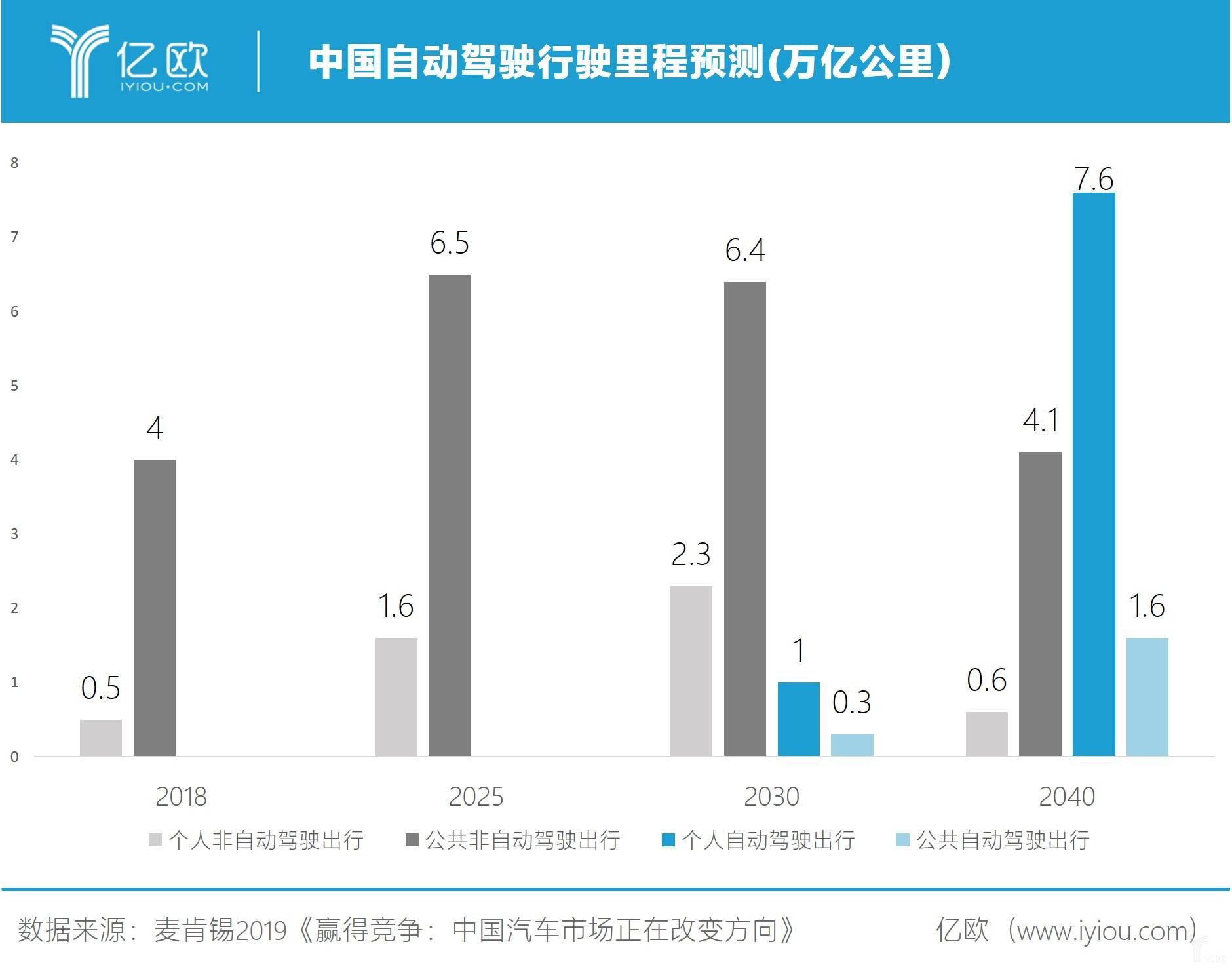 中国自动驾驶行驶里程预测
