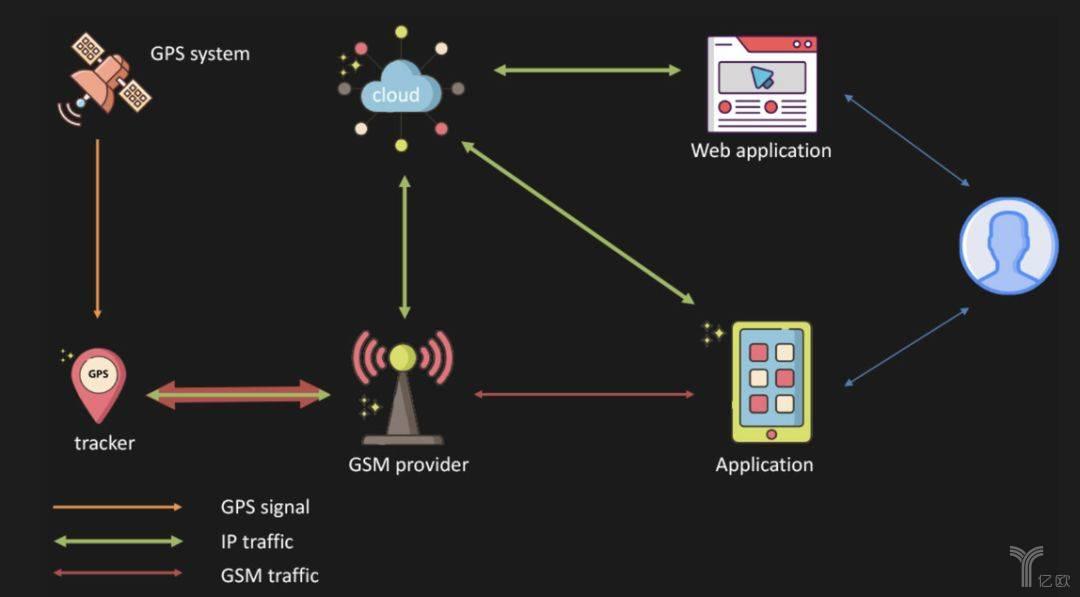 智能手表 GPS 跟踪器的典型数据传输结构(来源 Avast)